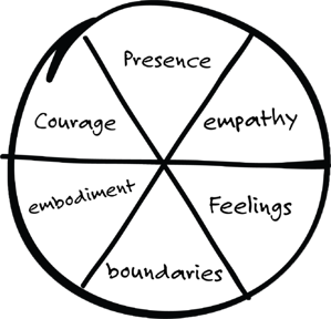 6 dimensions of Self as Coach