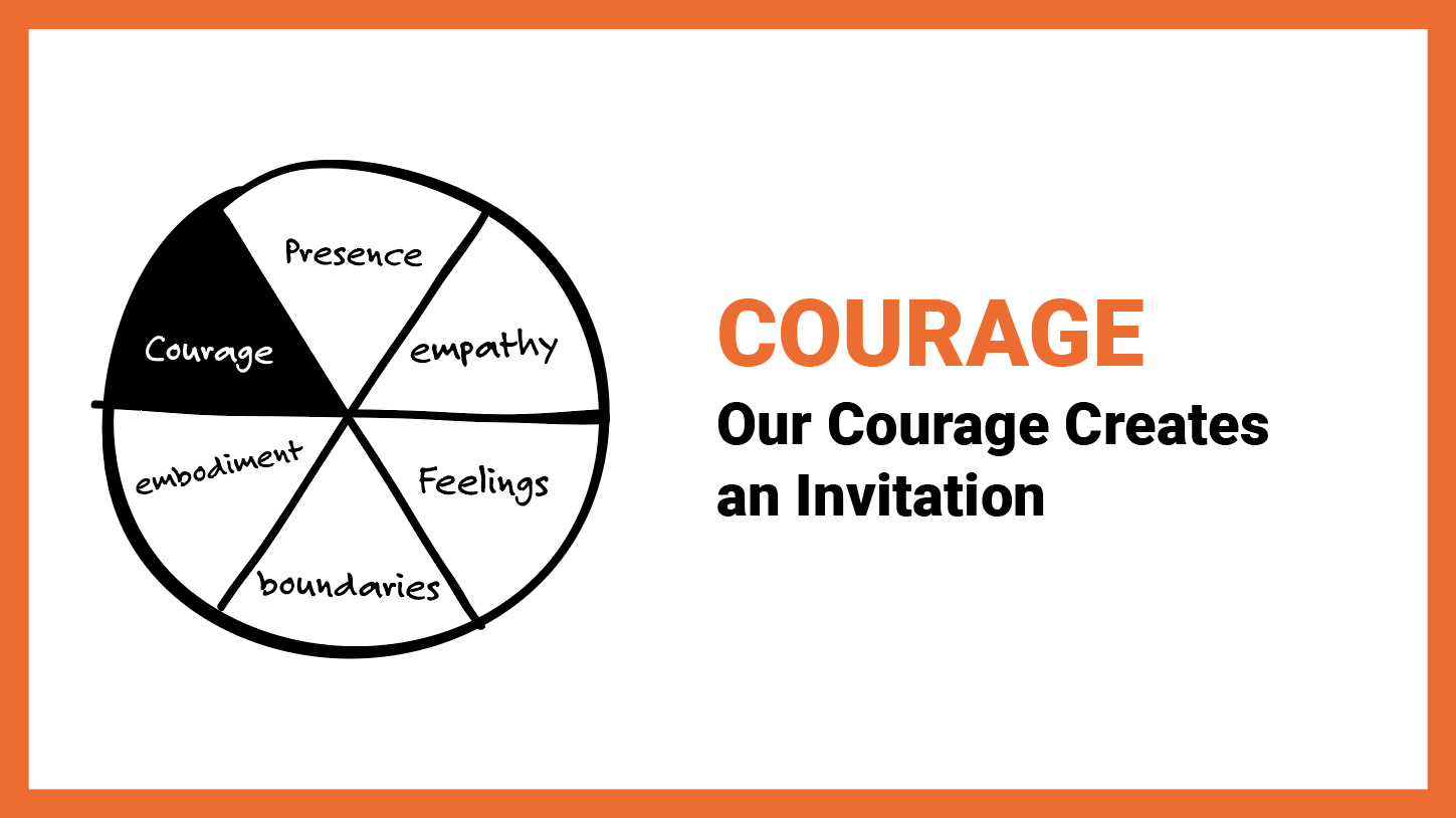 Self As Coach - Courage